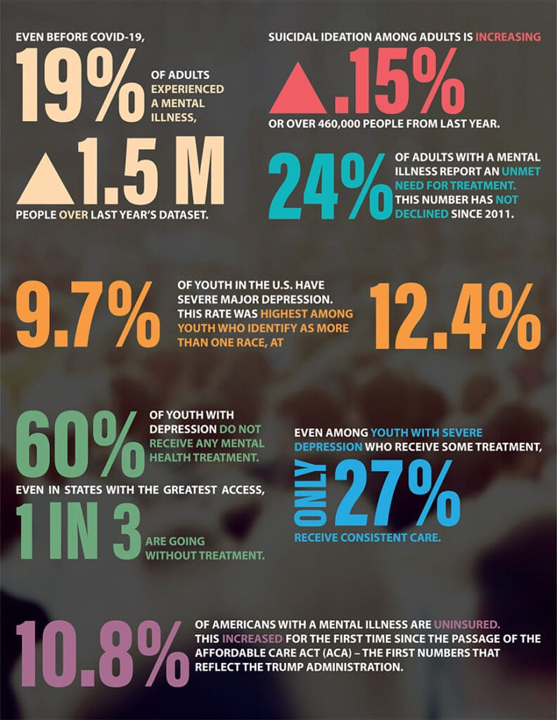 2021 Statistics for people struggling with mental illness and suicidal thoughts